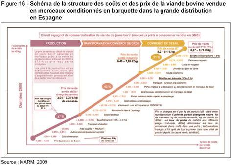 production layout en francais le suivi des prix et des marges pour l analyse de la