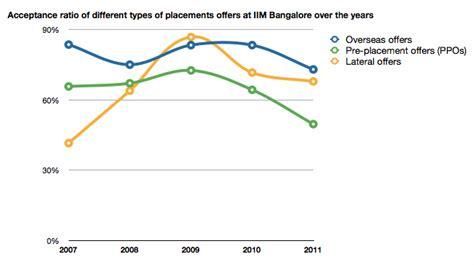 Deloitte Mba Internship Salary by Iim Bangalore Placements 2011 Icici Deloitte Mckinsey