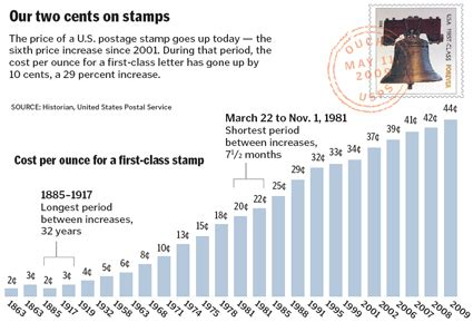 postage stamps price