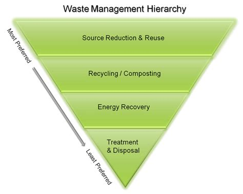 garbage how to manage your home wastes and cut your bills grid living grid homesteading books solid waste management