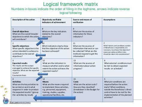 project framework template logical framework exle images
