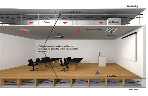 Suspended Ceiling Definition by Plenum The Space Between A Suspended Ceiling And The