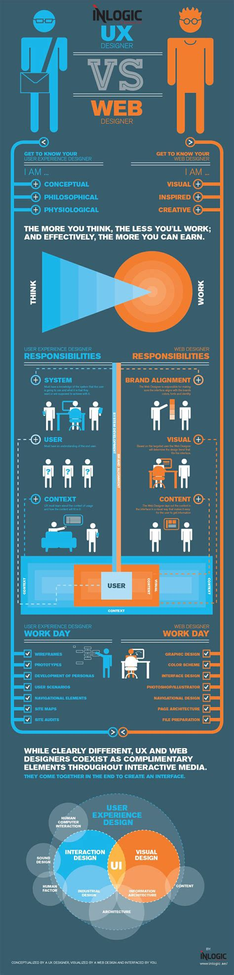 dubai web difference between dubai web designer and ux designer