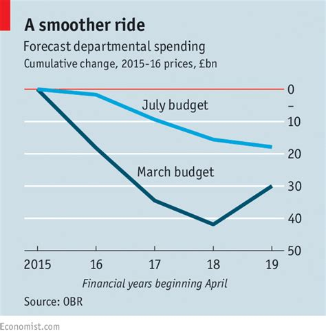Budget Problems Mba by Britain S Summer Budget The Five Key Questions Answered