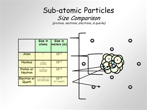 Difference Between Protons And Neutrons by Unit 4 Atoms And The Periodic Table Ppt