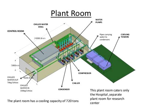 Good Grow Room Design Plans #1: Centralised-air-conditioning-3-638.jpg?cb=1352273859