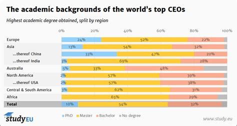 Ceo Magazine Mba Ranking 2017 by 32 Of World S Top Ceos Studied Abroad 29 Mba