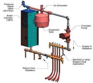 tank and burner diagram tank free engine image for user manual