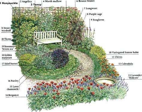 Perennial Herb Garden Layout Plan Herb Garden