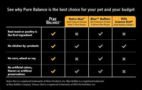 walmart balance food balance walmart