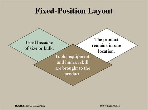 fix position layout adalah fixed position layout