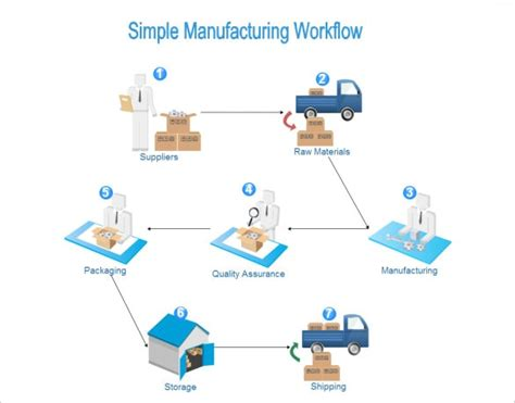 ikea self assembly process design life cycle 56 bicycle chain manufacturing process brio supply chain