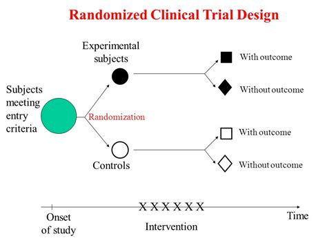 clinical trial experimental design statistick 233 modelov 225 n 237 v klinick 233 m v 253 zkumu ladislav pecen