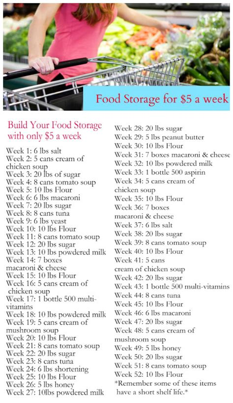 Emergency Food Pantry List by Build Your Food Storage For As As 5 A Week Plus