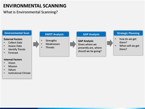 environmental scan template environmental scan template gallery