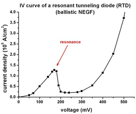 fungsi tunnel diode tunnel diode breakdown voltage 28 images the tunnel diode tunnel diodes diodes types and