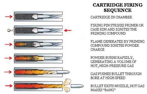 gun bullet diagram gun free engine image for user manual