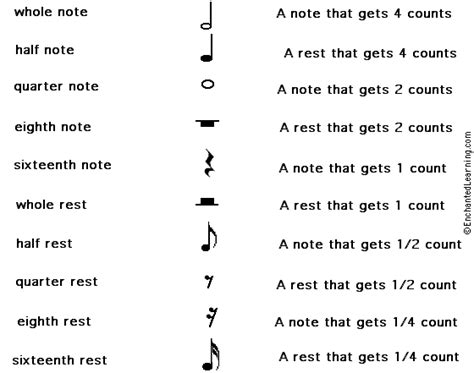 Music symbols and meanings