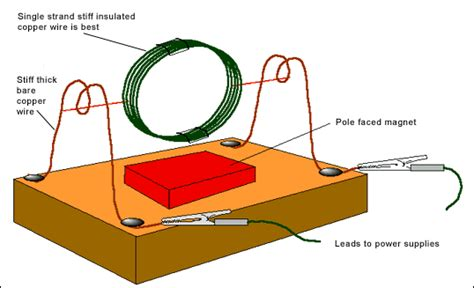 diagram of simple electric motor electrical motor images free here