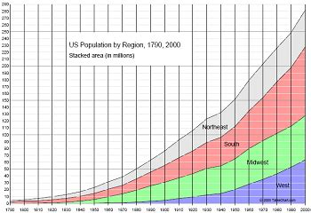 Time Changes In The U S A changes to the u s population time study