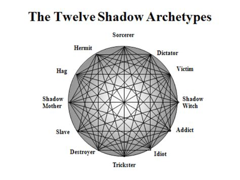 post jungian psychology and the stories of bradbury and kurt vonnegut golden apples of the monkey house books shadow archetype shadow is that repressed for