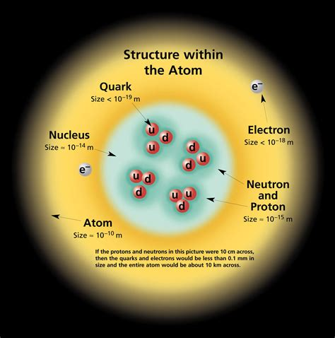 atomic diagram atomic and nuclear physics