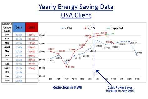 power factor correction kwh how power factor correction works power factor calculation and advantages celec 174
