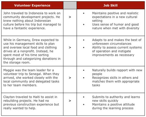 Resume Sles With Volunteer Work Listed Volunteer Work On Resume What To Include Where To Put Enkivillage