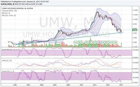 Umw 4 1 Mba by Umw 4588 Umw A Recovery Ahead Sharetisfy