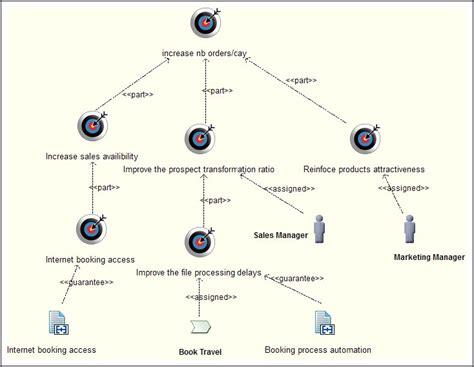 goal setting diagram goal diagrams