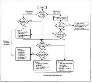 flowchart for inventory system flowchart for inventory system 28 images sle flowchart