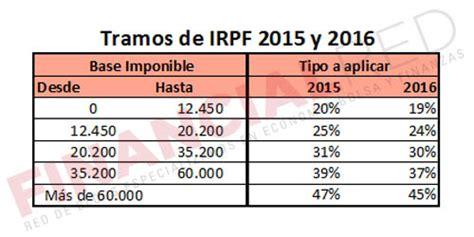 renta 2015 cules son los nuevos tramos del irpf los tramos de irpf en 2016 cu 225 les son y c 243 mo funcionan