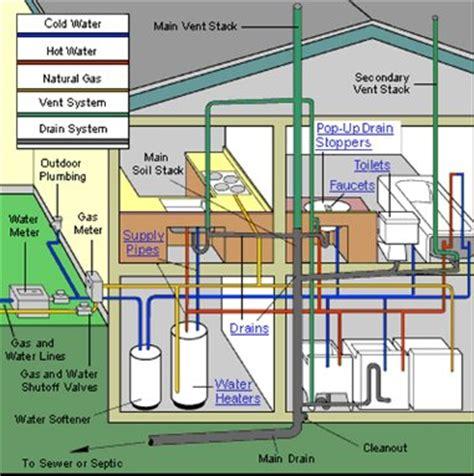 Plumbing Math by Plumbing Apprenticeship Year 4 Isu Continuing