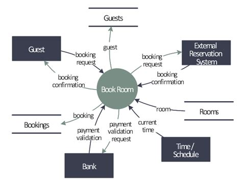 exle of data flow diagram with explanation last resort hotel book room process dfd