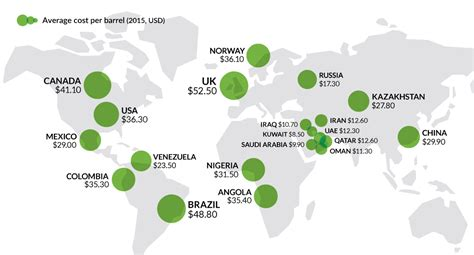 Oil Prices New Low | chart which countries are damaged most by low oil prices