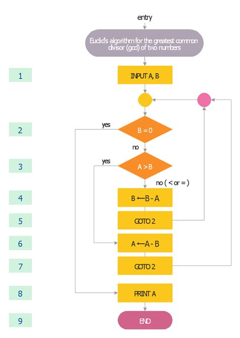 exles of algorithm and flowchart euclidean algorithm flowchart solving quadratic
