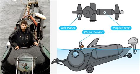 homemade europe diy design genius diy submarine how to build a submarine
