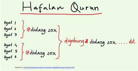 Cara Mudah Dan Cepat Menghafal Al Quran Al Quran Pis Karmedia cara cepat menghafal al qur an waahid abu sufyan bin amir bin tsauri bin tafsir