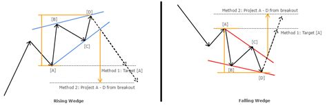 trading pattern wedge forex rising wedge breakouts after waxing