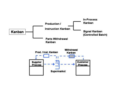 design kanban meaning what is kanban and what are the different types