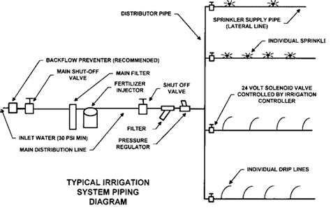 typical layout of drip irrigation system weighted dripper assembly greenhouse drip irrigation