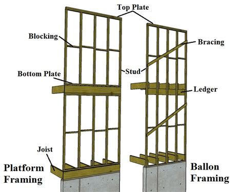 Frame Houses by Electrical How To Route Cable In Wall Home Improvement