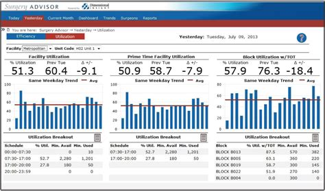 operating room dashboard maximize operating room performance