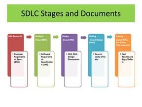 Sdlc Project Plan Template by Software Development Lifecycle Sdlc Models