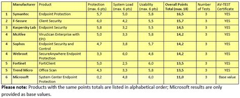 symantec endpoint protection 11 0