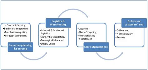 In Retail Industry For Mba by Operational Challenges In Indian Retail Industry