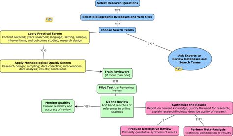 Literature Map by Best Photos Of Sle Literature Review Maps Literature