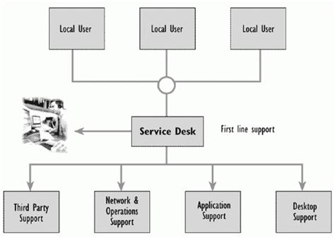 help desk organizational structure itil service desk structure bing images