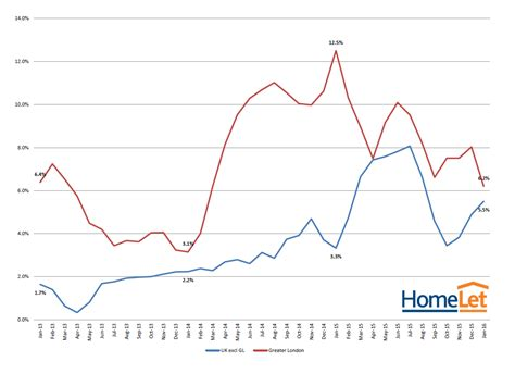 Uk House Prices Rental Growth Lowest Growth Rate In Rents For Two Years Homelet