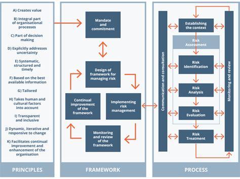 100 enterprise risk management framework template
